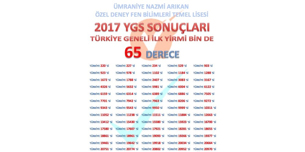 2017 YGS Başarılarımız